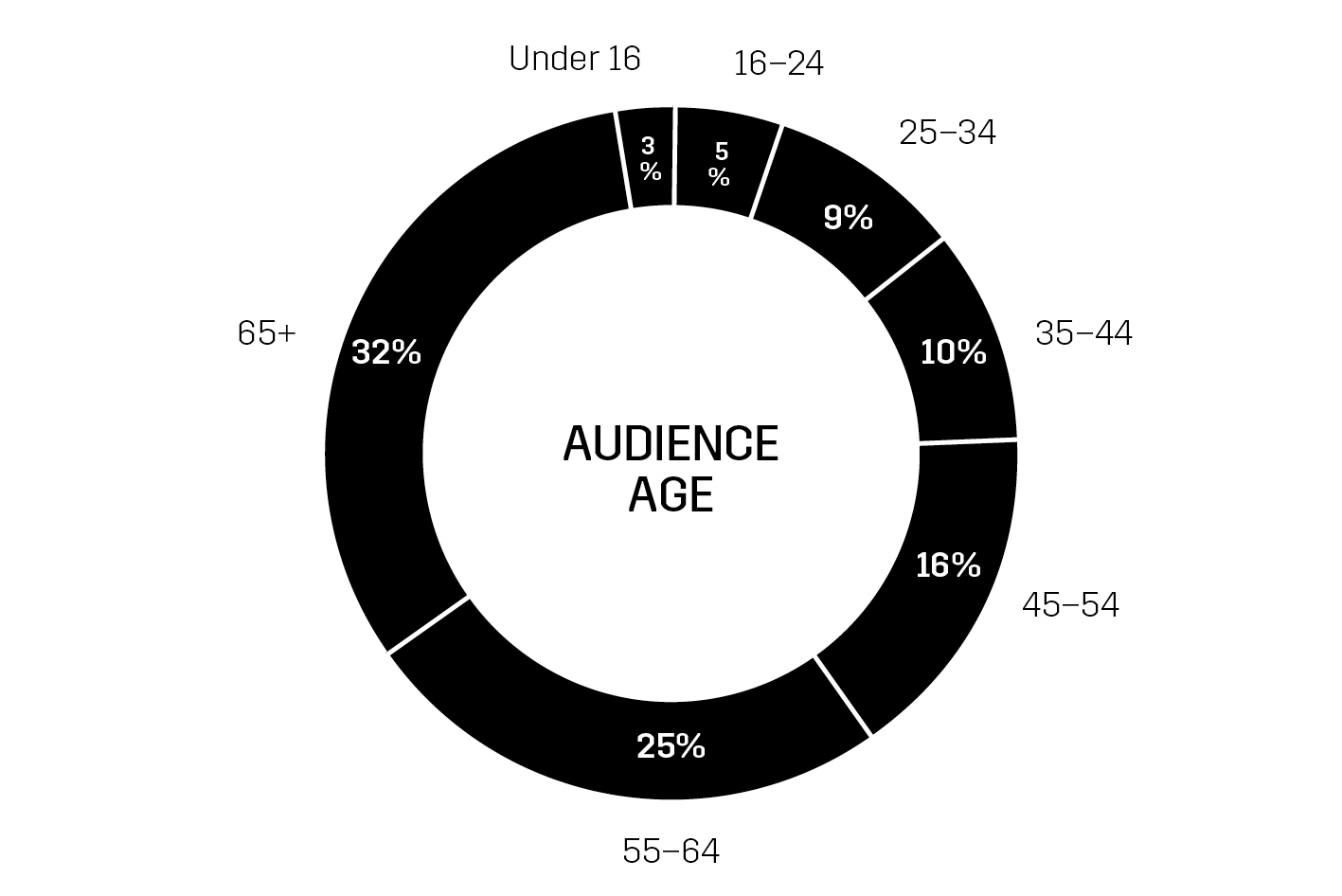 Audiences-and-Impact-3-AR19.png?mtime=20200205123106#asset:60969